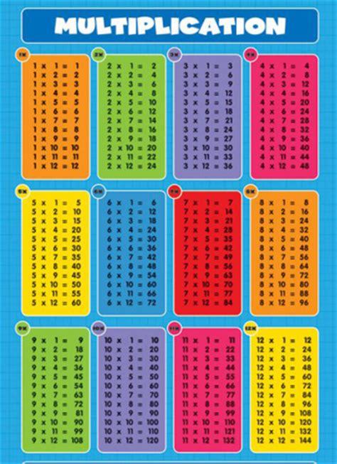 tarea: miércoles, 8/31/11 tablas de multiplicación mrs