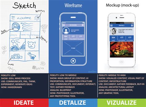 Blue Print Software telling the difference wireframes prototypes mockups