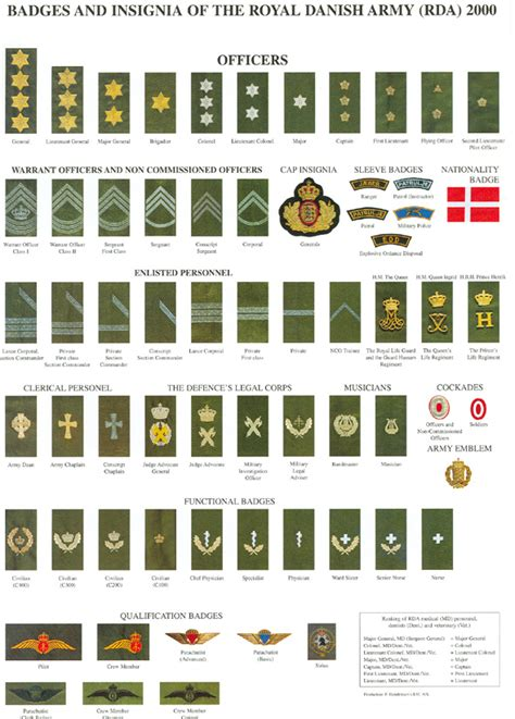 navy uniform rank insignia netherlands military ranks uniforms page 13
