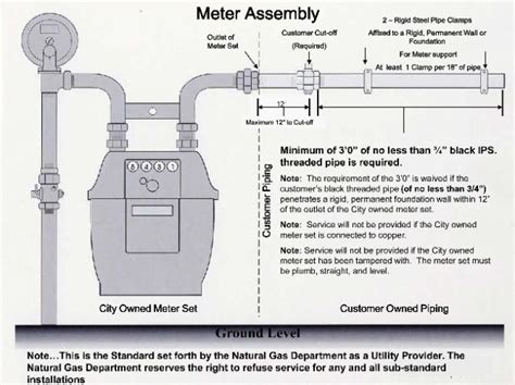 gas meter diagram city of nc proper meter installation