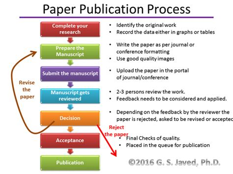 how can i publish my research paper how to publish research papers in international journals