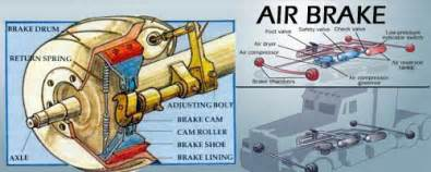 Air Brake System Theory Air Brake Quot Z Quot Endorsement