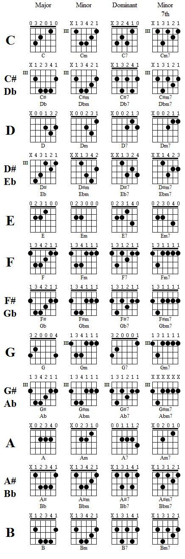 belajar akustik gitar bento chord iwan fals ibu chord iwan fals ibu ibu iwan fals