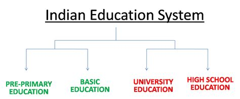 thesis on education in india pdf essay on indian education