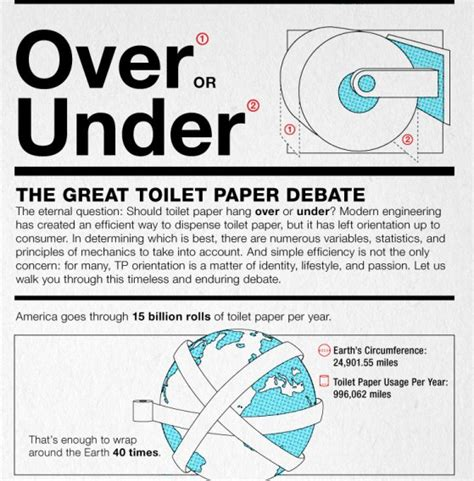Toilet Paper The Great Debate the great toilet paper debate infographic