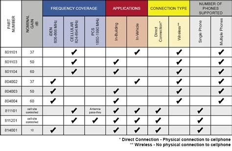 Nextel Communications Lookup Wilson Cellular Lifier Comparison Chart