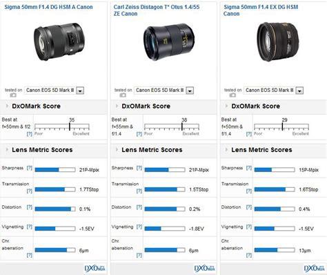 Sigma 50mm F1 4 Dg Hsm A For Nikon sigma 50mm f1 4 dg hsm a canon versus carl zeiss otus 1 4