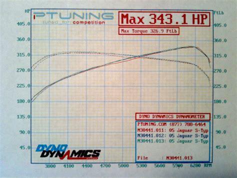 Car Dyno Types by 2005 Jaguar S Type R Dyno Sheet Details Dragtimes