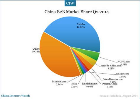 alibaba market china online b2b e commerce market overview in q2 2014