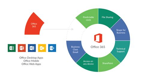microsoft office 365 services based in aberdeen scotland