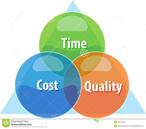 Smu Mba Time Cost by Time Cost Quality Tradeoff Business Diagram Illustration