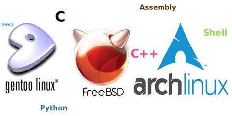 category addons addons iwillfolo arch linux vs gentoo linux vs freebsd part 1