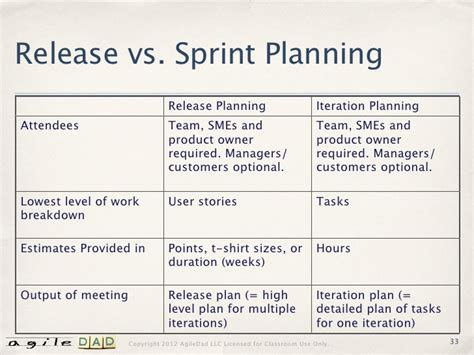 release plan template rapid release planning sept 2008