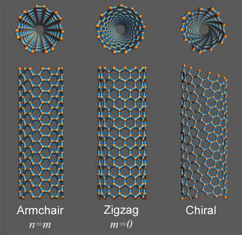 Armchair Nanotubes by Armchair Nanotube