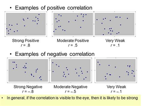 exle of negative correlation chapter 4 the relation between two variables ppt