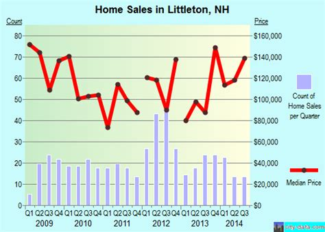 littleton new hshire nh 03561 profile population
