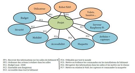 exemple diagramme pieuvre nao domus projets dut geii mulhouse