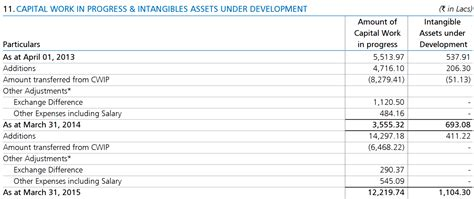 intangible assets balance sheet