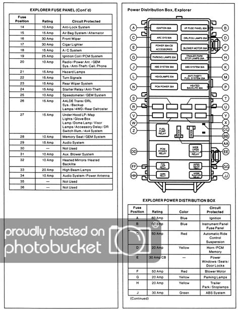 solved need fuse panel diagram solved i need a fuse box diagram of a 98 ford explorer