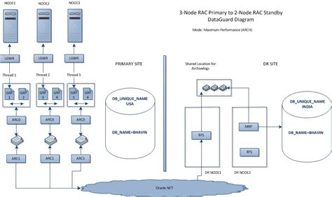 oracle 11g data guard architecture diagram 11gr2 rac to rac dataguard with dataguard broker maa