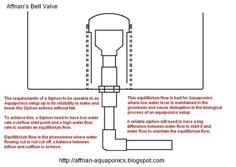 Bell Siphon design for aquaponic topic how to make an aquaponics bell