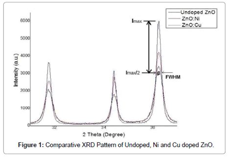 xrd pattern of ni synthesis and characterization of ni and cu doped zno