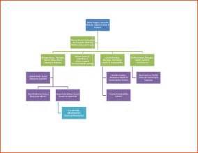 organization chart template word sponsorship letter