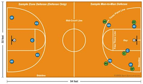 basketball number diagram hsgeometryadventure sports courts and fields