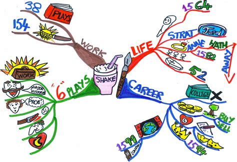 timeline templates biography timeline template education mind map 174 examples mind mapping