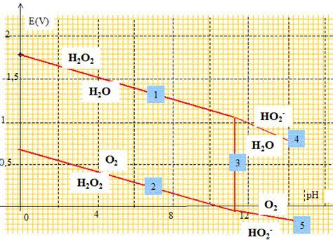 diagramme potentiel ph de l eau oxygénée eau oxygne oxydorduction diagramme e ph