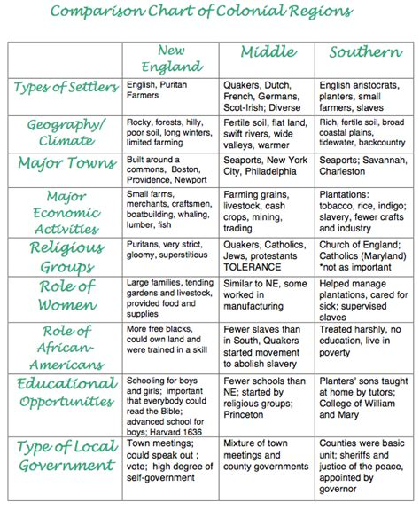 chart to compare and contrast the original 13 colonies articles of confederation vs chart to compare and contrast the original 13 colonies characteristics of the changing economy