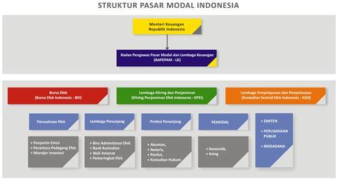 Pasar Derivatif Derivatif Market bagan struktur pasar modal indonesia saham ok