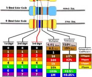 2 2 k ohm resistor color code resistor color code guide