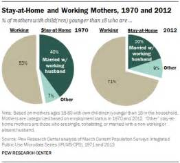 home statistics stay at home mothers on the rise pew research center