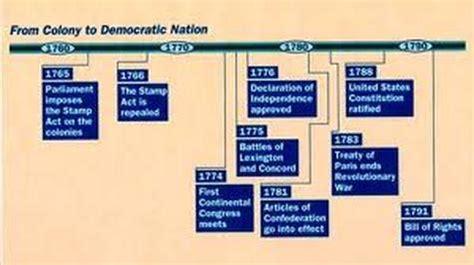 timeline the american revolution:by yasmine emami