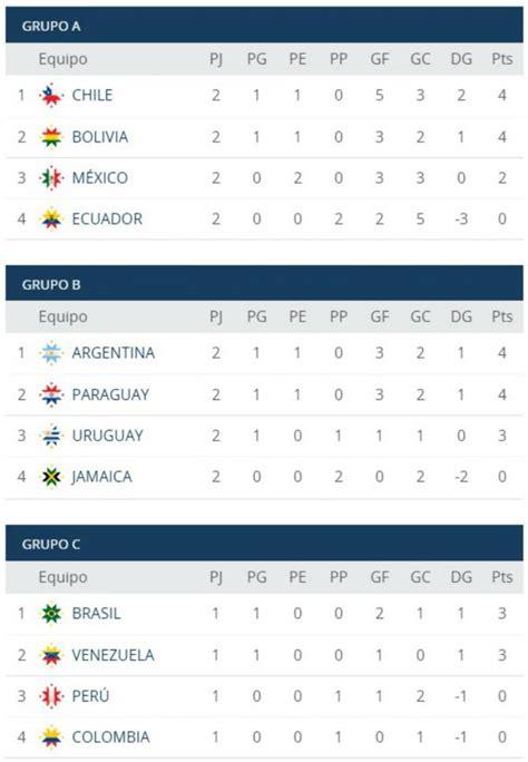 Calendario Serie B Ecuador 2015 Tabla De Posiciones Futbol Ecuatoriano Serie A 2015