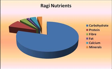millet a carbohydrates ragi nutrition veg weight loss diets