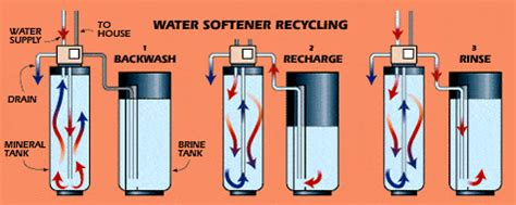 how do water softeners work diagram how it works water softener