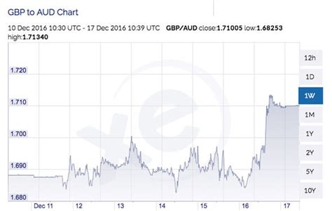 currency converter uk to aus pound to australian dollar exchange rate sterling surges