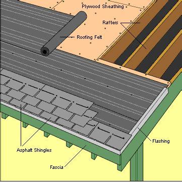 How To Install Asphalt Shingles On A Shed by Asphalt Fiberglass Roofing