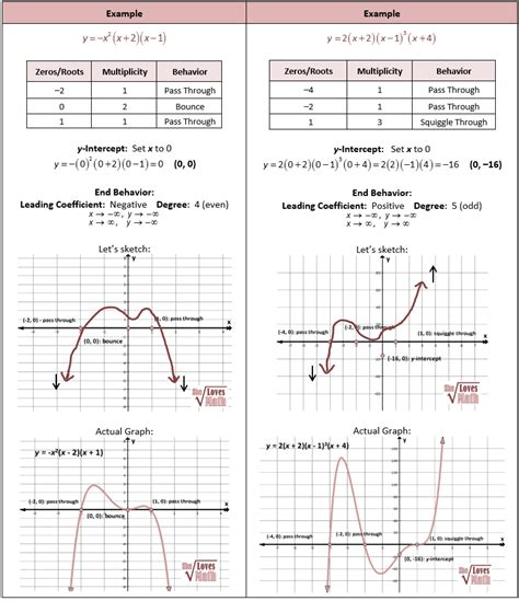 what is the purpose of sketching roots of polynomial functions