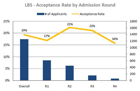 Lbs Mba Gmat Scores by Calling All Lbs Mba Applicants 2017 Intake