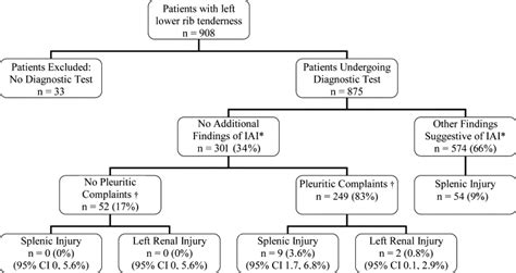 do all patients with left costal margin injuries require radiographic evaluation for