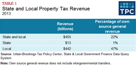 Local Property Tax Records Local Property Tax Images