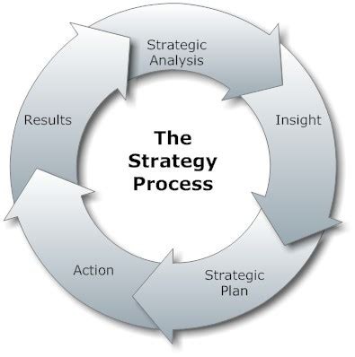 system design a strategic guide for a successful books small business strategic planning