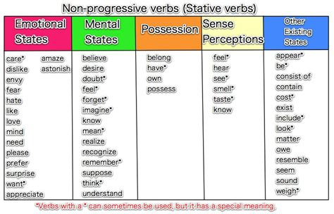 www verb state verbs vs action verbs the crazy teacher s blog the