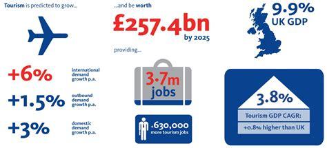 britains visitor economy facts visitbritain