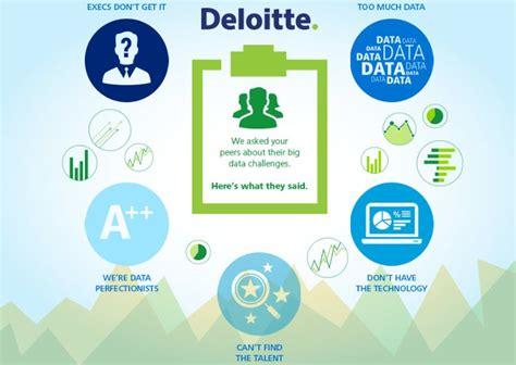 design thinking deloitte 31 best deloitte images on pinterest davos design