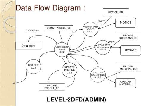 data flow diagram tutorial for beginner presentation