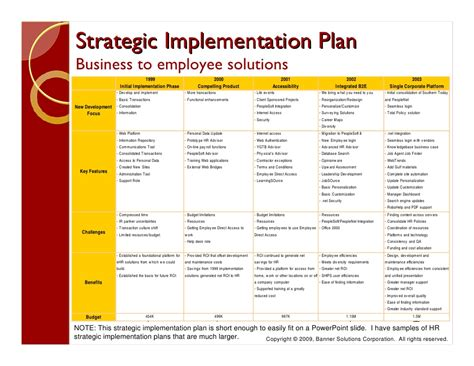policy implementation plan template hr transformation overview